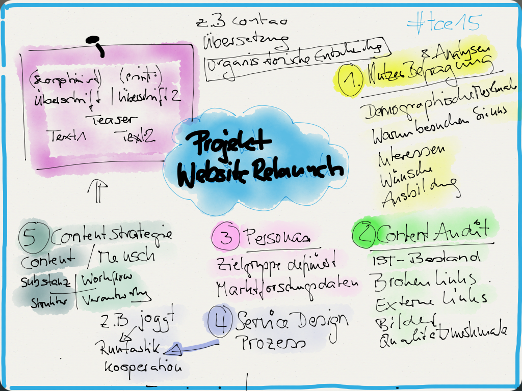 "Mitschrift ""Websiterelaunch"" #tce15"
