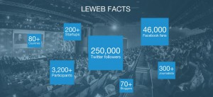 LeWeb Facts